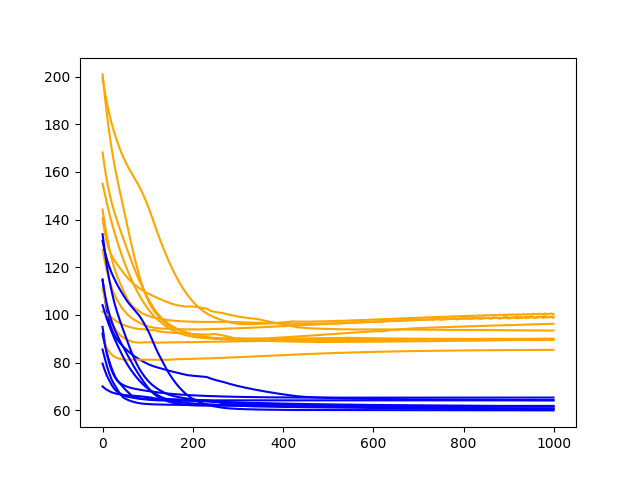 Diagnostic Line Plot of Train and Test Performance of 3 Hidden Neurons on the Shampoo Sales Dataset