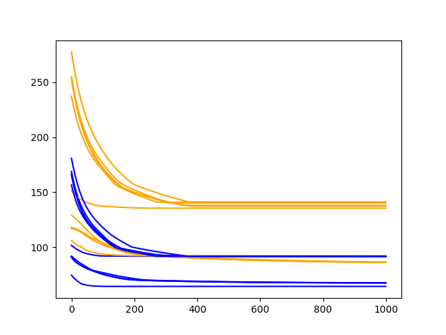 Diagnostic Line Plot of Train and Test Performance of 400 Epochs on the Shampoo Sales Dataset