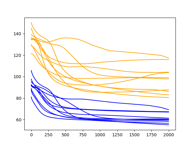 Diagnostic Results with 2000 Epochs