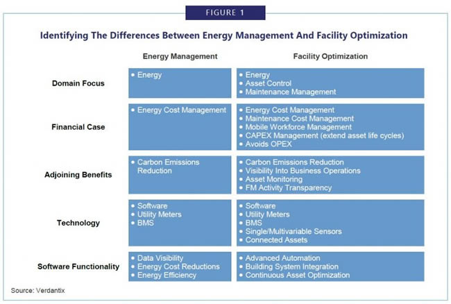Differences between energy management and facility optimization - source Verdantix Green Quadrant facility optimization software report via Schneider Electric