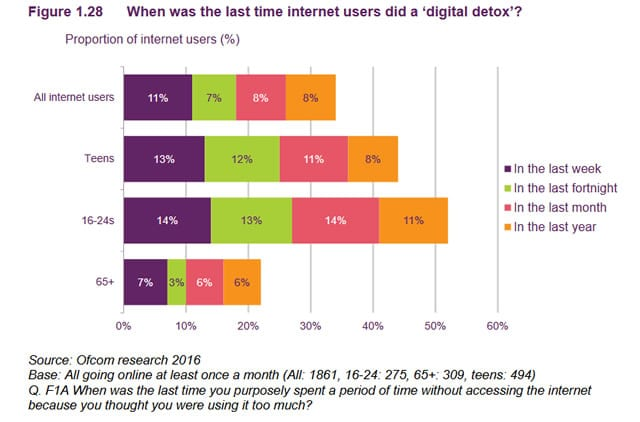 Digital detox and getting off social - per age group in the UK - source Ofcom - PDF opens
