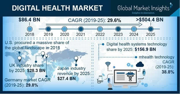 Digital health market revenue analysis and forecasts by Global Market Insights - source and more information