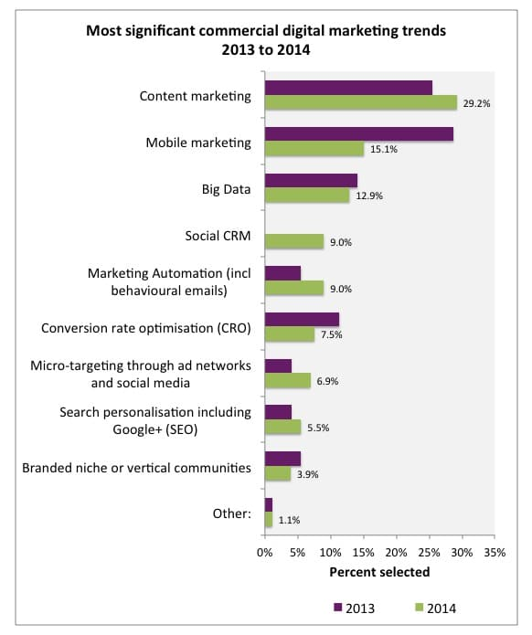 Digital marketing activities rated most important to commercial success for 2014 - Smart Insights