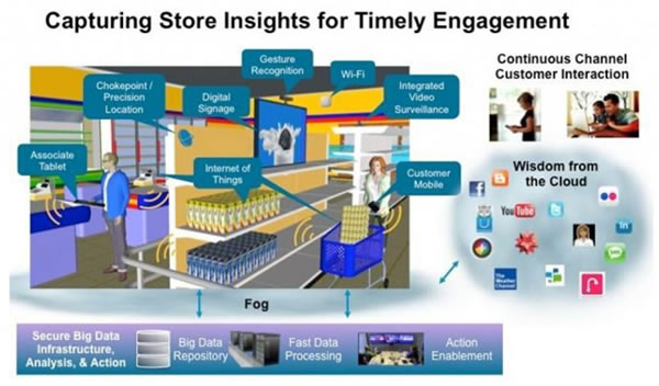 Digital signage in retail example by EIM E.S.C - source