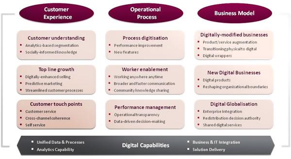 Digital transformation framework Capgemini and MIT 2013 - source