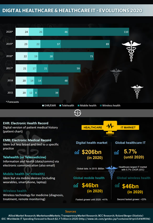 Digital transformation healthcare - evolutions in digital healthcare and healthcare IT 2020