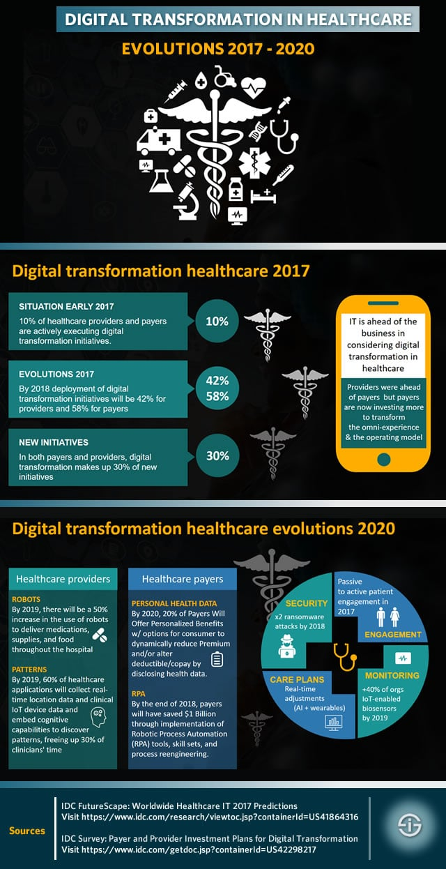 Digital transformation in healthcare - evolutions 2017 - 2020