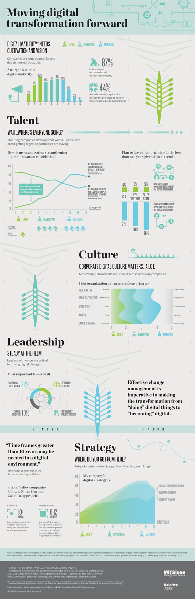 Digital transformation strategy - aligning the organization for its digital future - infographic Deloitte University Press 2016