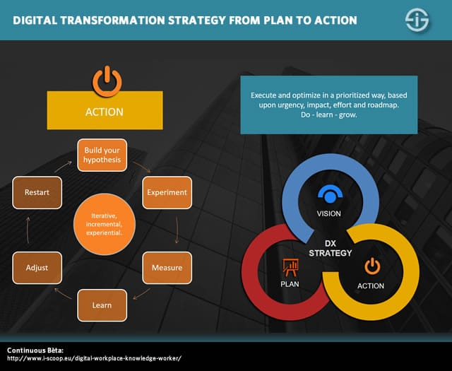 Digital transformation strategy from plan to action