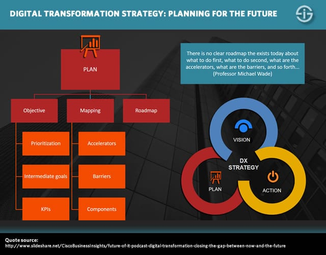 Digital transformation strategy - planning mapping and prioritizing for the future