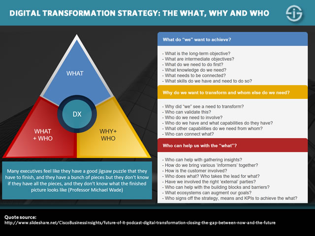 Digital transformation strategy - the what why and who