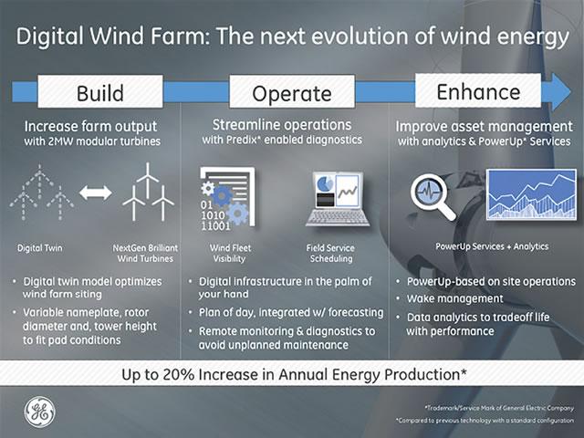 Digital twin controls in a digital wind farm - GE via Windpower Engineering and Development