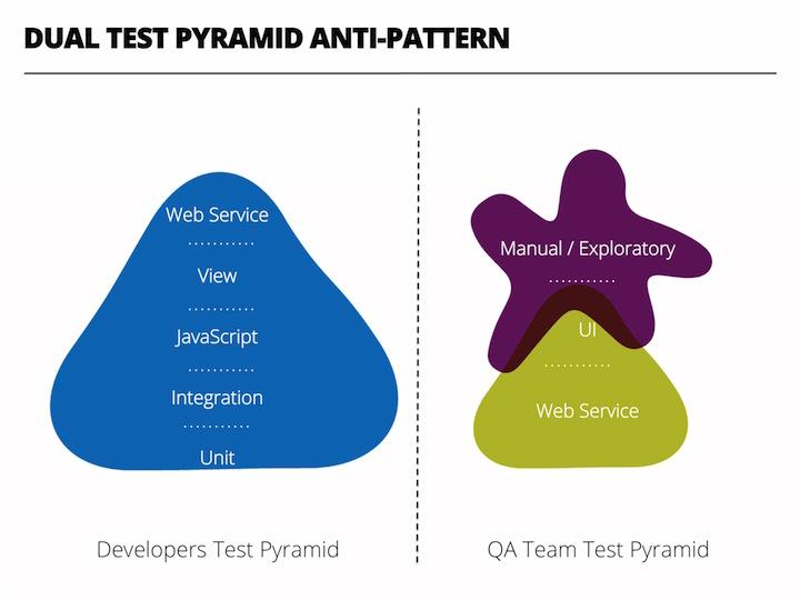 Dual Test Pyramid Anti-Pattern