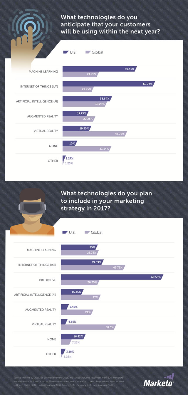 Emerging marketing technology usage 2017 as found by Marketo - source