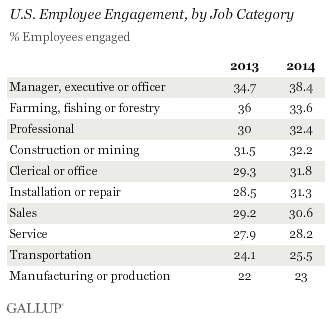 Employee engagement of service staff is low – source Gallup