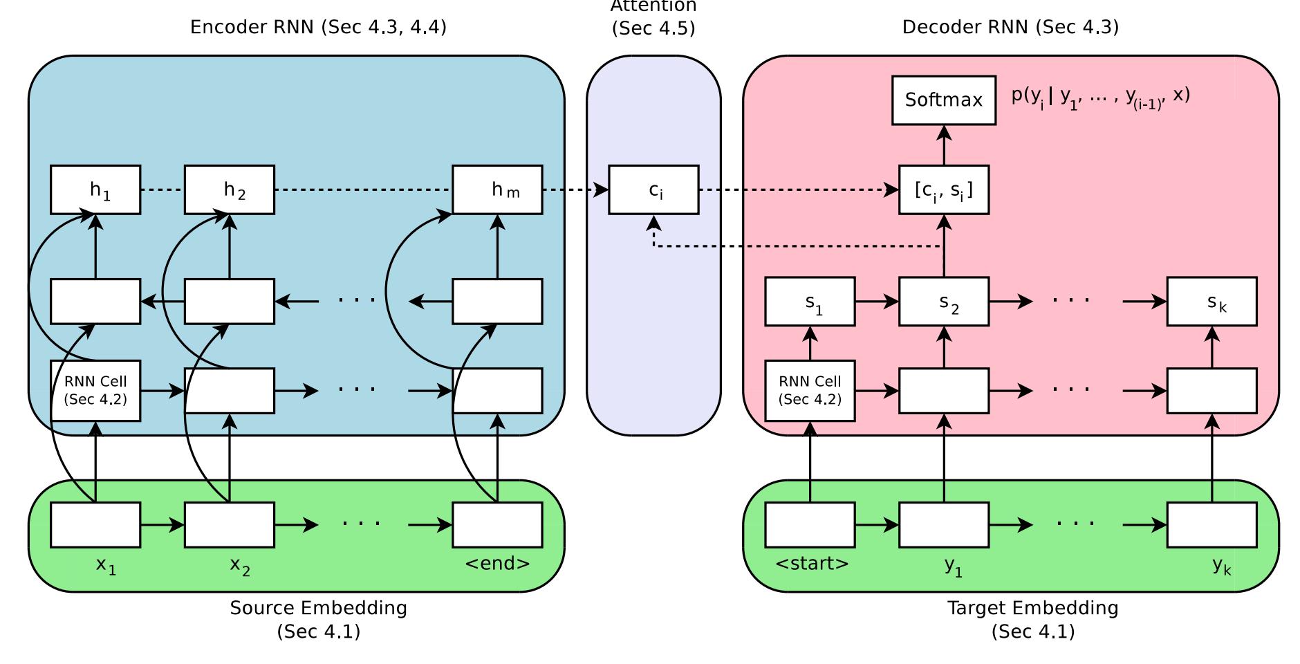 Encoder-Decoder Architecture for Neural Machine Translation