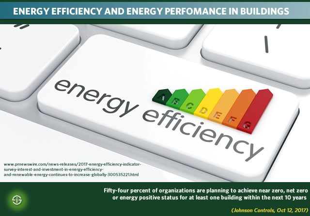 Energy efficiency and energy performance in buildings 2018 - plans to achieve near zero net zero or energy positive status in next 10 years