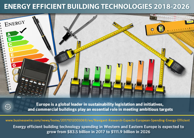 Energy efficient building technologies and energy efficient building technology spending