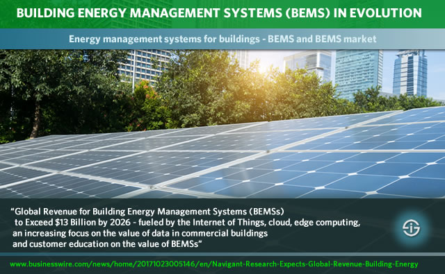Energy management systems for buildings - building energy management system BEMS evolutions drivers and trends