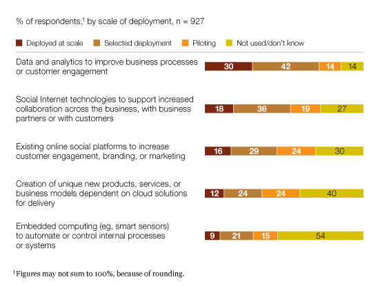 Engaging and collaborating with customers rank high in the reasons why new platforms are adopted - McKinsey December 2011 - source