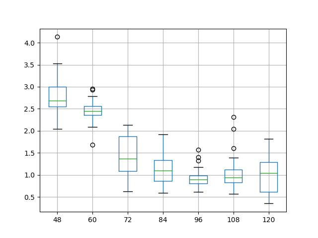 Example Box and Whisker Plots Comparing a Model Skill For Different Model Parameter Values