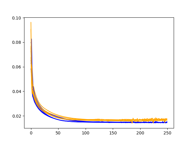 Example Diagnostic Line Plot Comparing Train and Test Loss Over Training Epochs