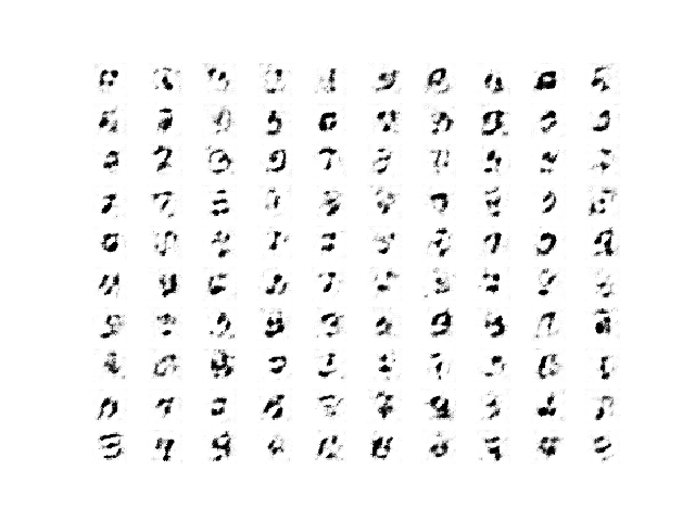 Example of 100 LSGAN Generated Handwritten Digits after 1 Training Epoch