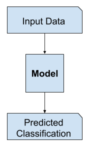Example of Discriminative Modeling