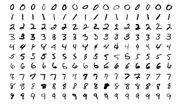 Example of Handwritten Digits From the MNIST Dataset