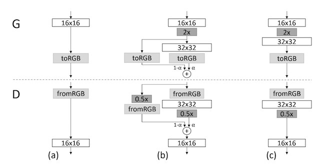 Example of Phasing in the Addition of New Layers to the Generator and Discriminator Models