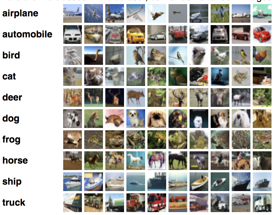 Example of Photographs of Objects From the CIFAR-10 Dataset