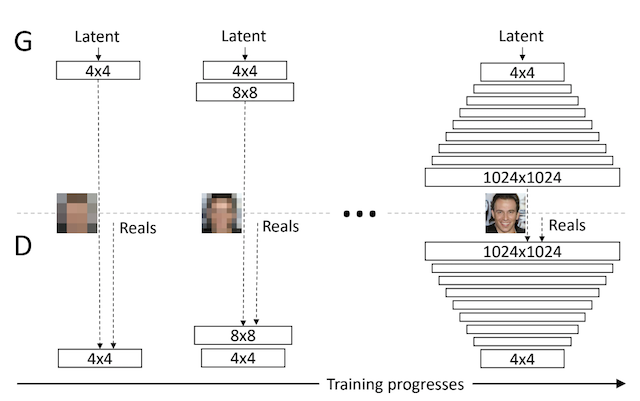 Example of Progressively Adding Layers to Generator and Discriminator Models
