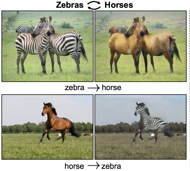 Example of Styling Zebras and Horses