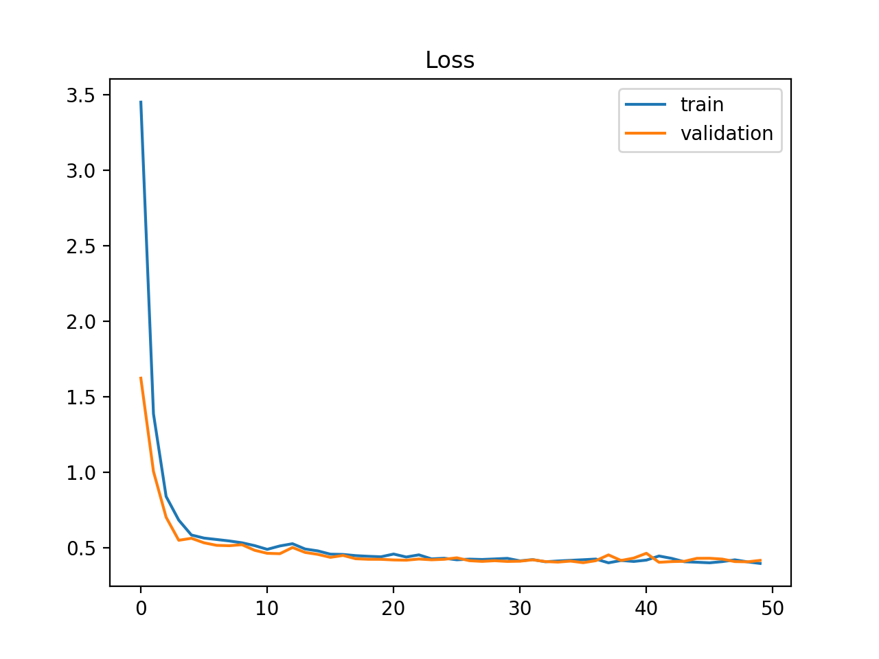 Example of Train and Validation Learning Curves Showing a Good Fit