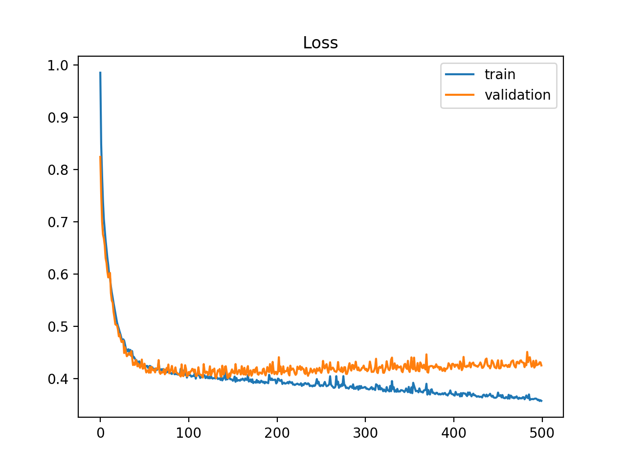 Example of Train and Validation Learning Curves Showing an Overfit Model