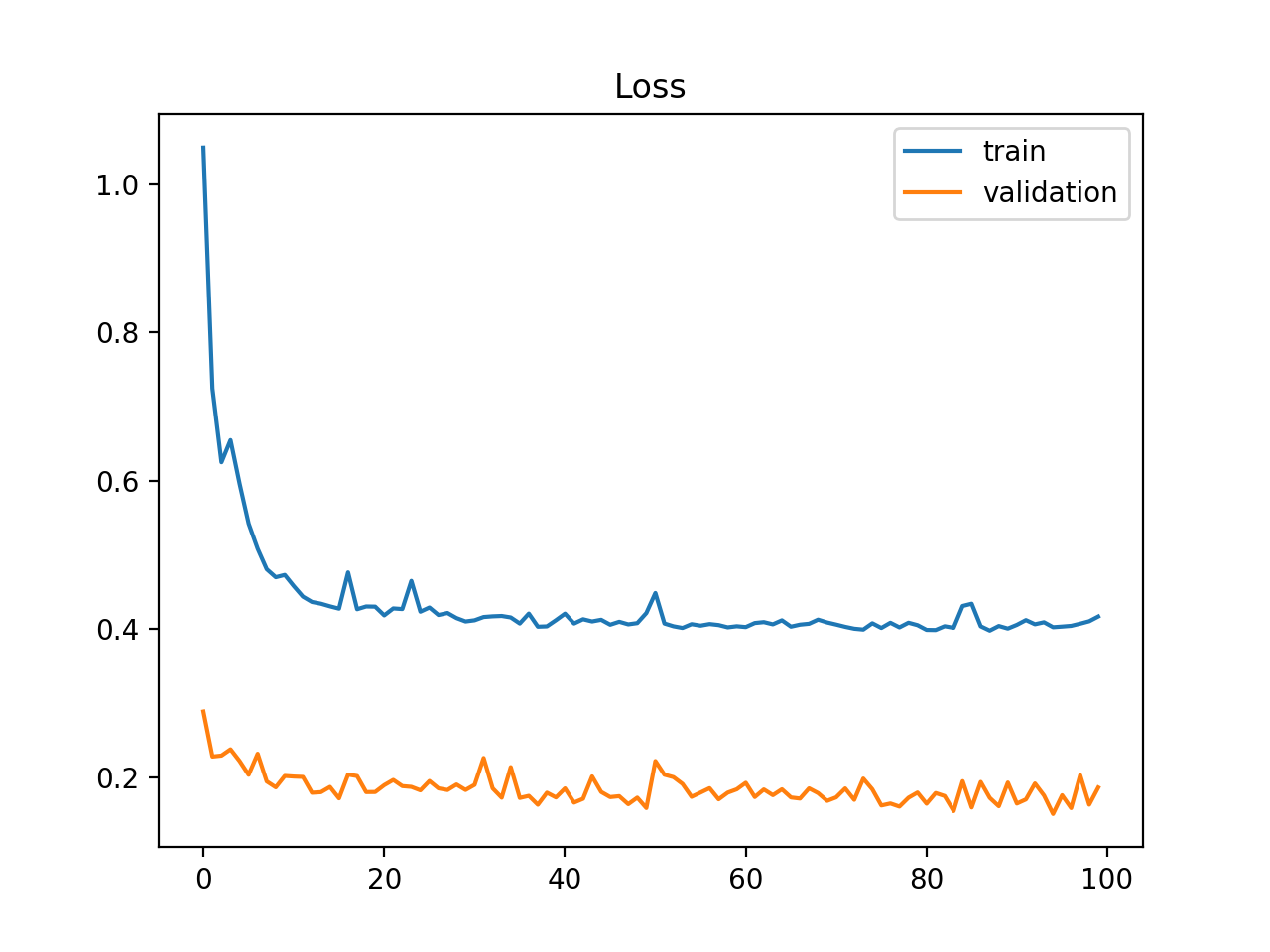 Example of Train and Validation Learning Curves Showing a Validation Dataset That Is Easier to Predict Than the Training Dataset