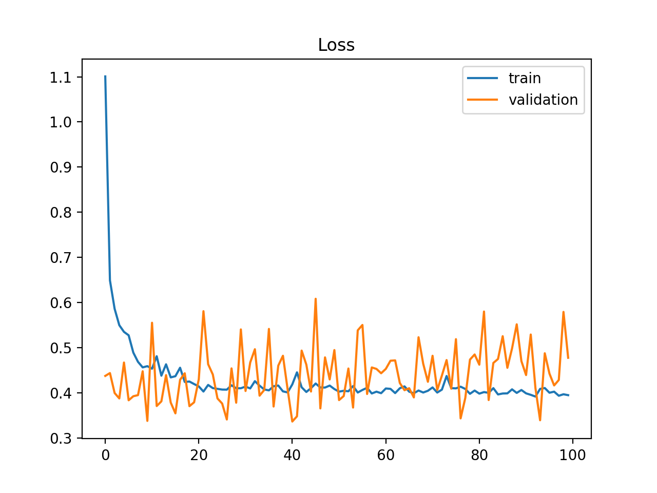 Example of Train and Validation Learning Curves Showing a Validation Dataset That May Be too Small Relative to the Training Dataset