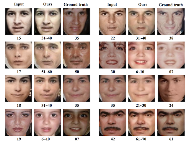 Example of Using a GAN to Age Photographs of Faces