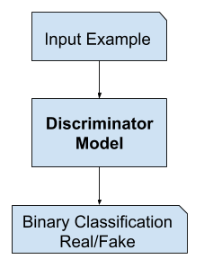 Example of the GAN Discriminator Model