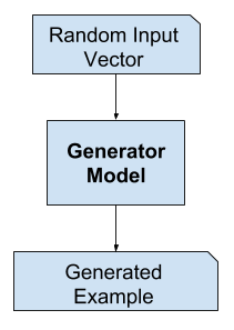 Example of the GAN Generator Model