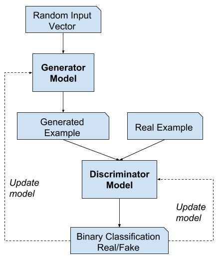 Example of the Generative Adversarial Network Model Architecture