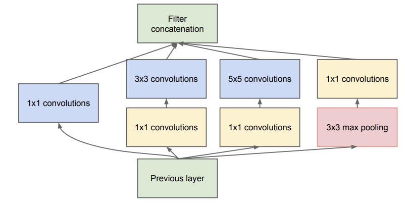 Example of the Inception Module With Dimensionality Reduction