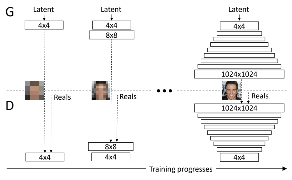 Example of the Progressive Growing of Generative Adversarial Networks During Training