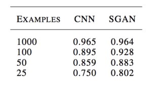 Example of the Table of Results Comparing Classification Accuracy of a CNN and SGAN on MNIST