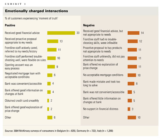 Examples of emotionally charged interactions in the financial industry - source McKinsey