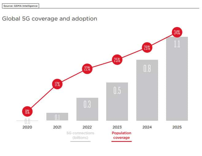 Expected global 5G coverage and adoption over time - source GSMA Intelligence PDF opens