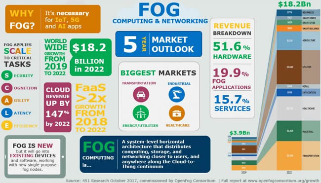 Fog computing and networking - fog computing outlook 2022 by 451 Research for the OpenFog Consortium - source