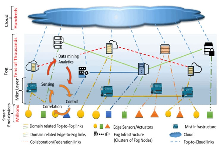Fog computing in the broader context of a cloud-based ecosystem serving smart end-devices according to NIST
