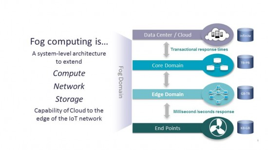 Fog computing visually explained - source Cisco blog post announcing the launch of the OpenFog Consortium