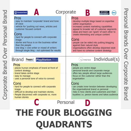 Four blogging quadrants – click for more